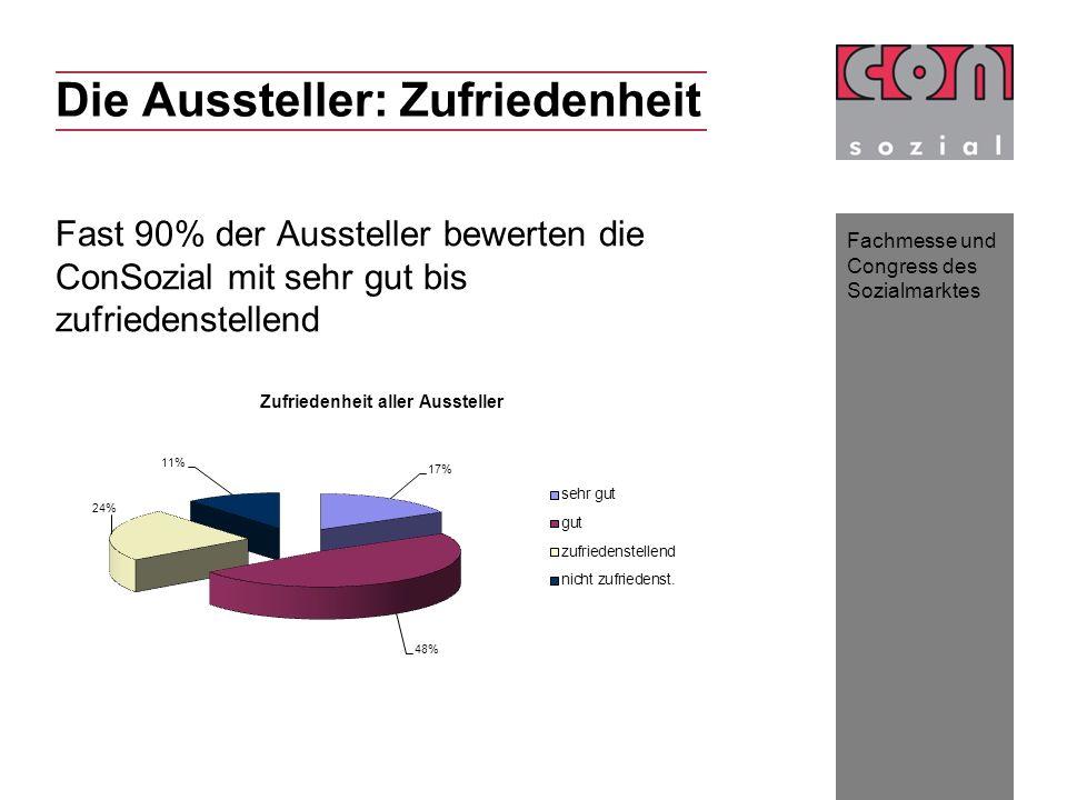 Fachmesse und Congress des Sozialmarktes Die Aussteller: Zufriedenheit Fast 90% der Aussteller bewerten die ConSozial mit sehr gut bis zufriedenstelle