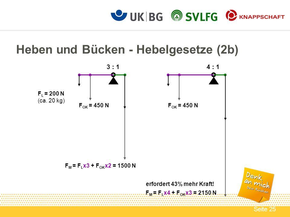 Seite 25 Heben und Bücken - Hebelgesetze (2b) 3 : 14 : 1 F M = F L x3 + F OK x2 = 1500 N F M = F L x4 + F OK x3 = 2150 N erfordert 43% mehr Kraft! F O