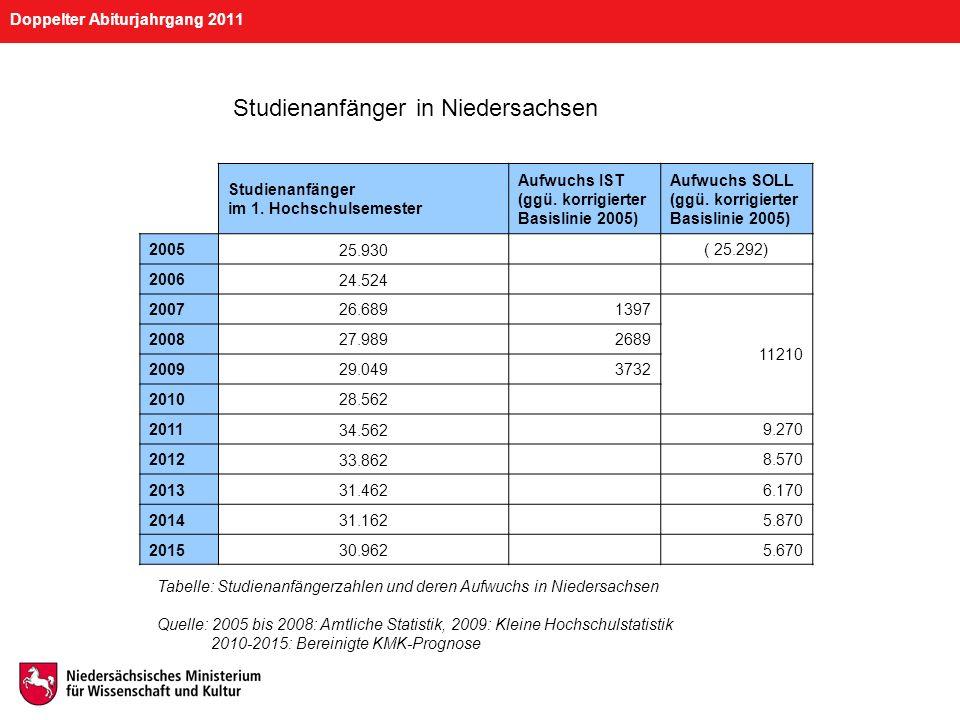 Doppelter Abiturjahrgang 2011 Studienanfänger im 1. Hochschulsemester Aufwuchs IST (ggü. korrigierter Basislinie 2005) Aufwuchs SOLL (ggü. korrigierte