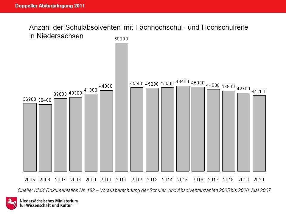 Doppelter Abiturjahrgang 2011 Anzahl der Schulabsolventen mit Fachhochschul- und Hochschulreife in Niedersachsen Quelle: KMK-Dokumentation Nr. 182 – V