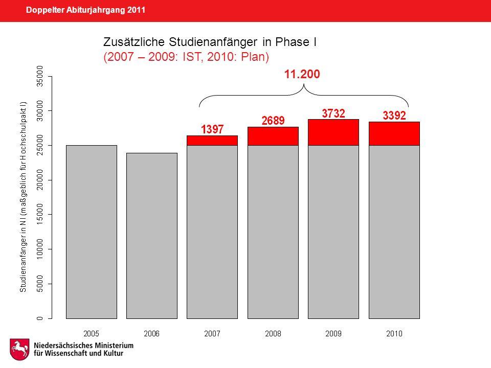 Doppelter Abiturjahrgang 2011 35.550 Phase II: Zusätzliche Studienanfänger in den Jahren 2011 bis 2015