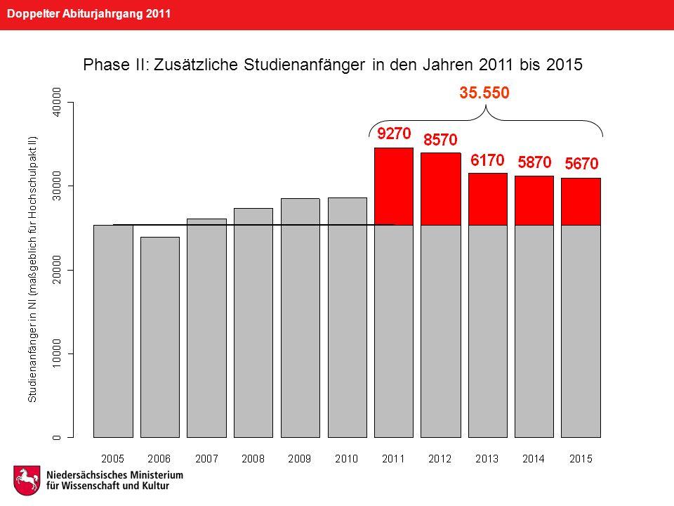 Doppelter Abiturjahrgang 2011 Häufig gestellte Fragen Wie viele zusätzliche Schülerinnen und Schüler werden in Niedersachsen im Jahr 2011 ihr Abitur machen.