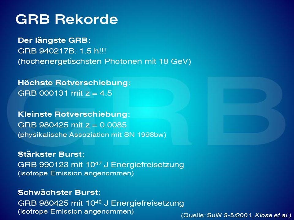 GRB Rekorde Der längste GRB: GRB 940217B: 1.5 h!!! (hochenergetischsten Photonen mit 18 GeV) Höchste Rotverschiebung: GRB 000131 mit z = 4.5 Kleinste