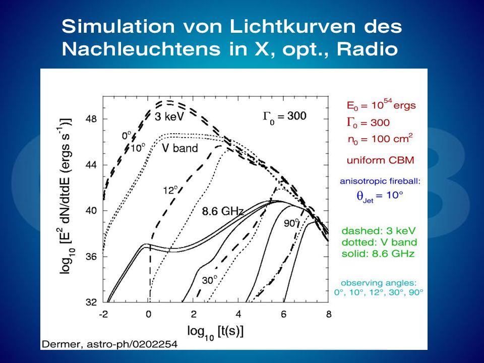 Simulation von Lichtkurven des Nachleuchtens in X, opt., Radio