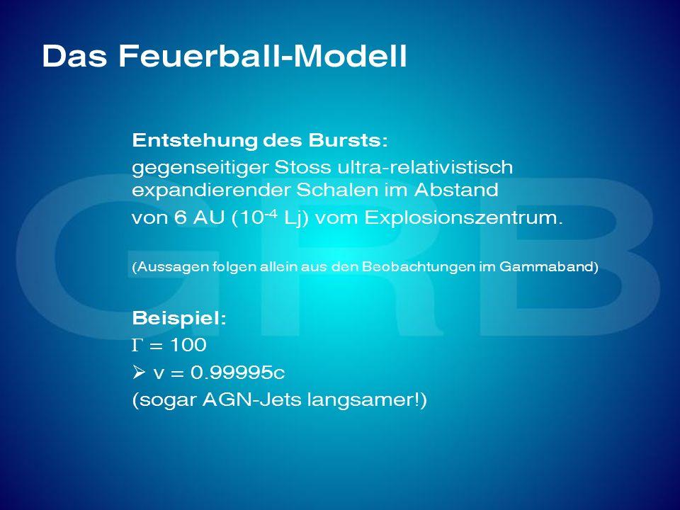 Das Feuerball-Modell Entstehung des Bursts: gegenseitiger Stoss ultra-relativistisch expandierender Schalen im Abstand von 6 AU (10 -4 Lj) vom Explosi