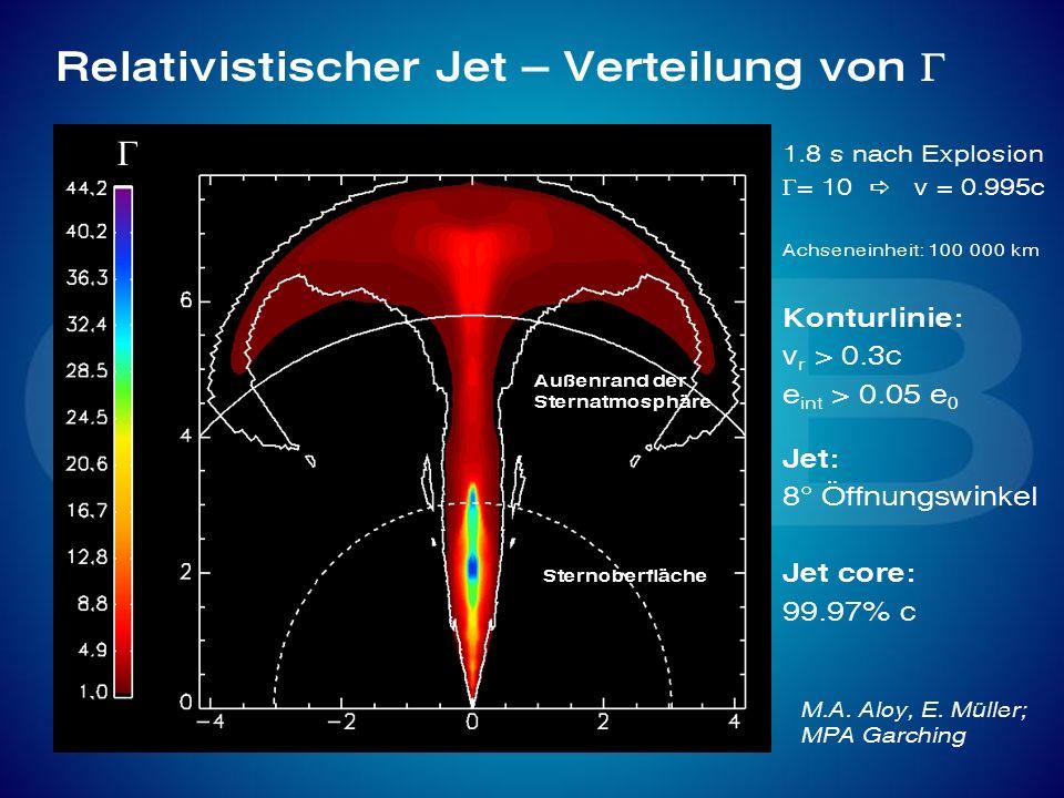 Relativistischer Jet – Verteilung von 1.8 s nach Explosion = 10 v = 0.995c Achseneinheit: 100 000 km Konturlinie: v r > 0.3c e int > 0.05 e 0 Jet: 8°