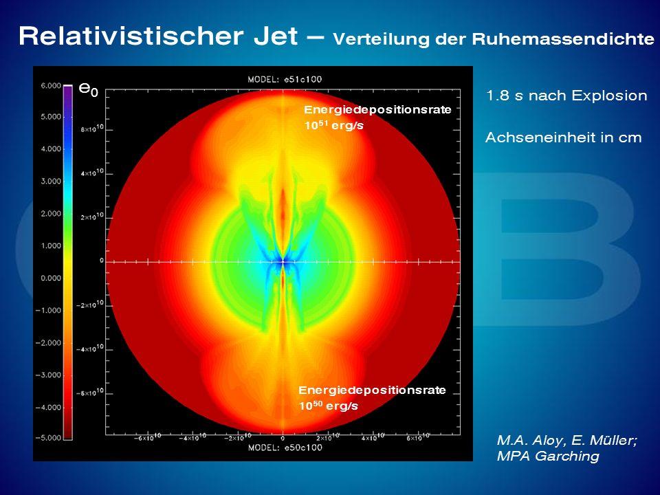 Relativistischer Jet – Verteilung der Ruhemassendichte 1.8 s nach Explosion Achseneinheit in cm e0e0 Energiedepositionsrate 10 51 erg/s Energiedeposit