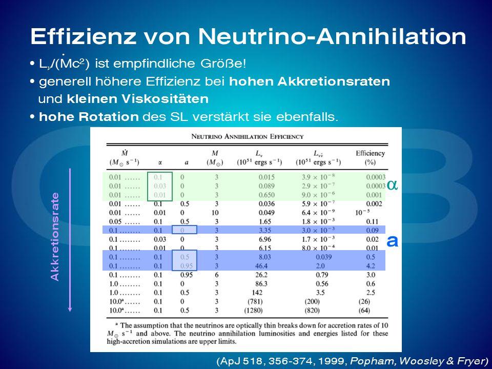 L /(Mc 2 ) ist empfindliche Größe! generell höhere Effizienz bei hohen Akkretionsraten und kleinen Viskositäten hohe Rotation des SL verstärkt sie ebe