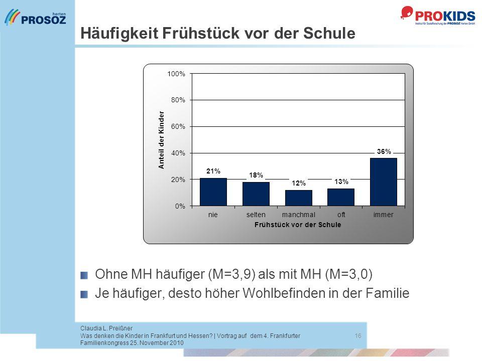 Häufigkeit Frühstück vor der Schule 16 Claudia L. Preißner Was denken die Kinder in Frankfurt und Hessen? | Vortrag auf dem 4. Frankfurter Familienkon
