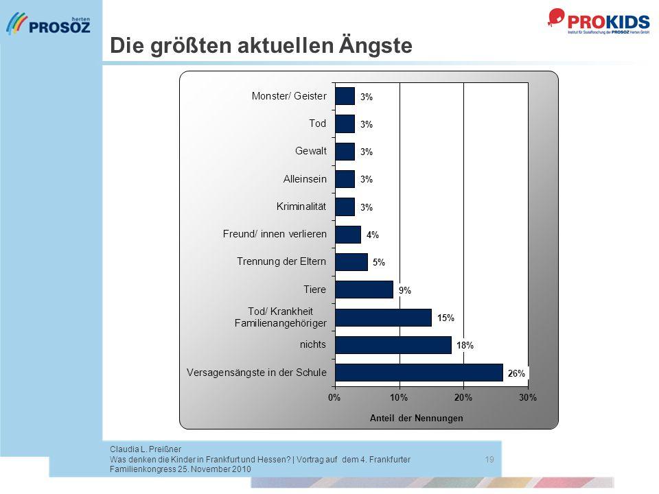Die größten aktuellen Ängste 19 Claudia L. Preißner Was denken die Kinder in Frankfurt und Hessen? | Vortrag auf dem 4. Frankfurter Familienkongress 2