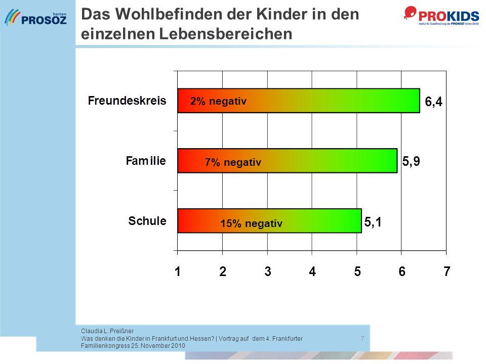 Das Wohlbefinden der Kinder in den einzelnen Lebensbereichen 7 Claudia L. Preißner Was denken die Kinder in Frankfurt und Hessen? | Vortrag auf dem 4.