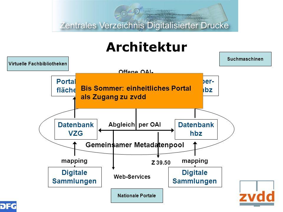 Architektur Portalober- fläche VZG Portalober- fläche hbz Datenbank VZG Datenbank hbz Digitale Sammlungen Abgleich per OAI Offene OAI- Schnittstelle D