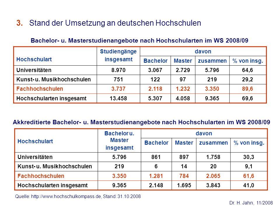 Dr. H. Jahn, 11/2008 Bachelor- u. Masterstudienangebote nach Hochschularten im WS 2008/09 3. Stand der Umsetzung an deutschen Hochschulen Hochschulart