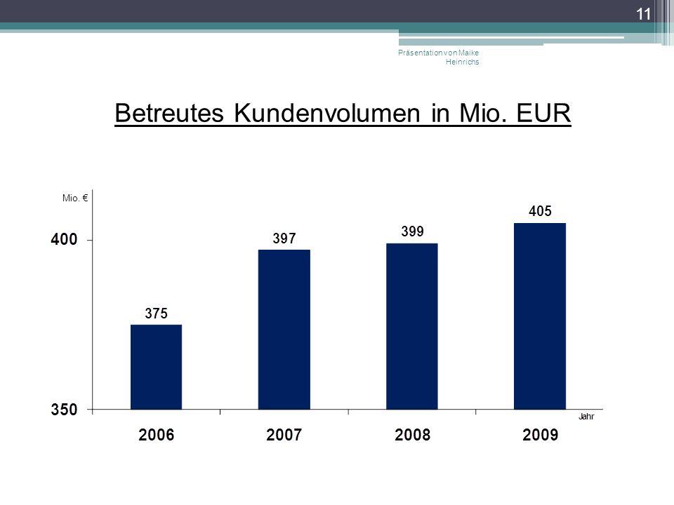 Betreutes Kundenvolumen in Mio. EUR Präsentation von Maike Heinrichs 11 Mio.