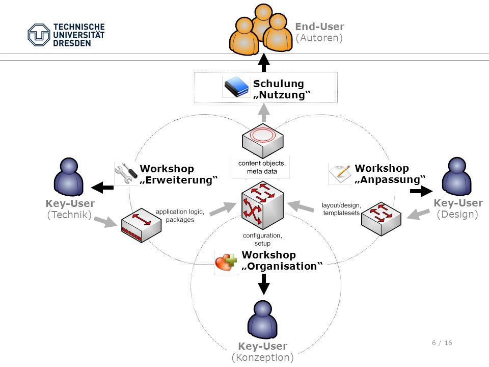6 / 16 Key-User (Technik) Key-User (Design) End-User (Autoren) Schulung Nutzung Workshop Anpassung Workshop Erweiterung Workshop Organisation Key-User