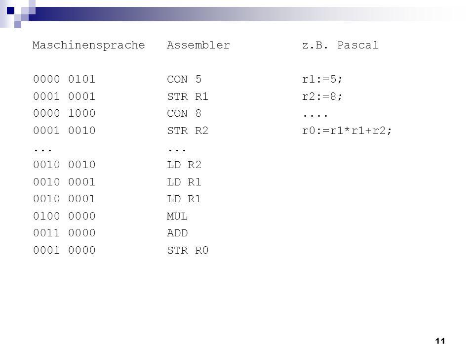 11 Maschinensprache 0000 0101 0001 0000 1000 0001 0010... 0010 0010 0001 0100 0000 0011 0000 0001 0000 z.B. Pascal r1:=5; r2:=8;.... r0:=r1*r1+r2; Ass