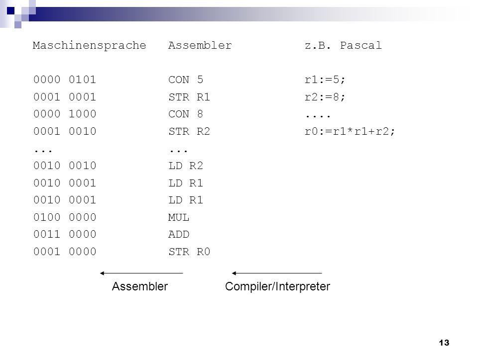 13 Maschinensprache 0000 0101 0001 0000 1000 0001 0010... 0010 0010 0001 0100 0000 0011 0000 0001 0000 z.B. Pascal r1:=5; r2:=8;.... r0:=r1*r1+r2; Ass