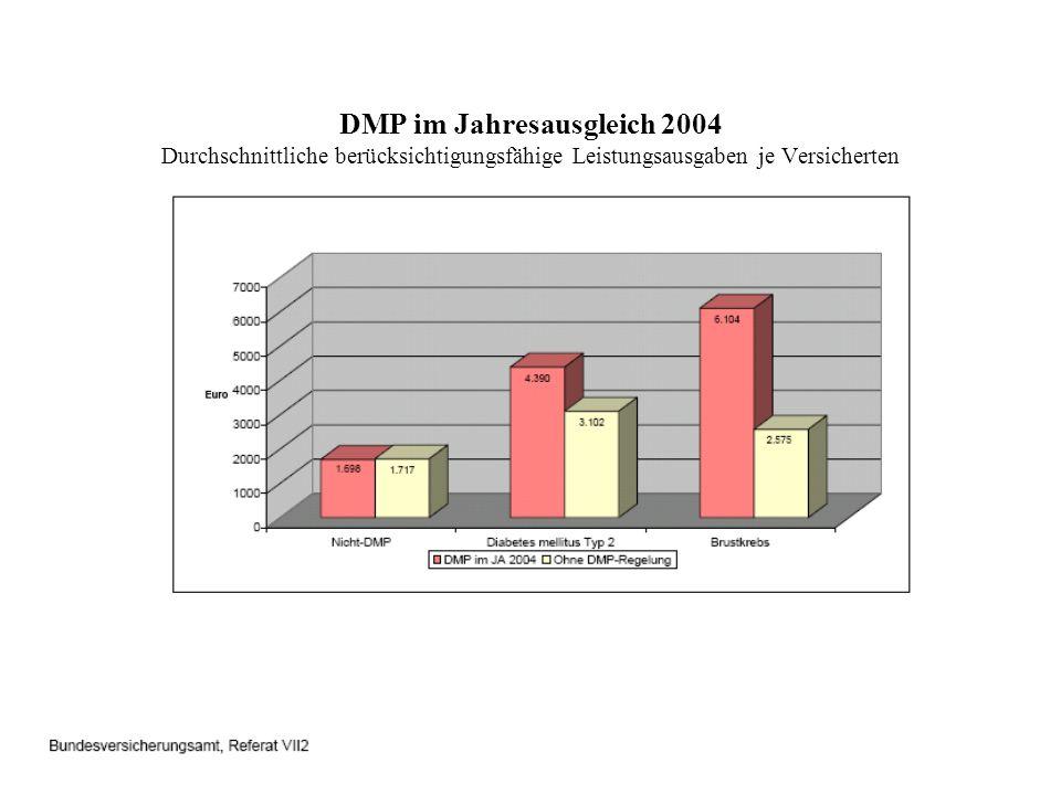 DMP im Jahresausgleich 2004 Durchschnittliche berücksichtigungsfähige Leistungsausgaben je Versicherten