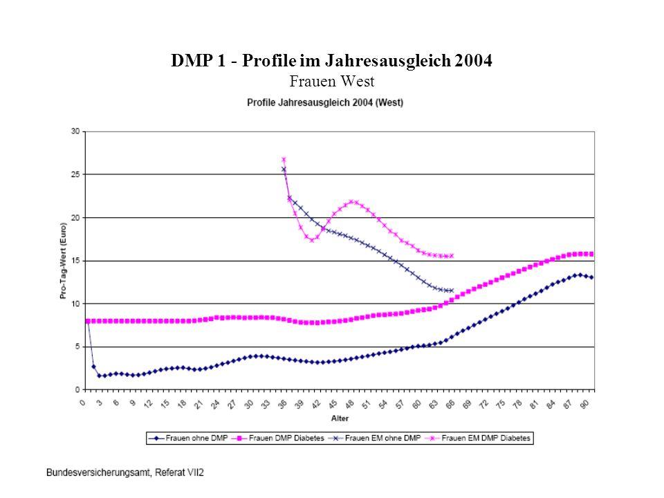 DMP 1 - Profile im Jahresausgleich 2004 Frauen West