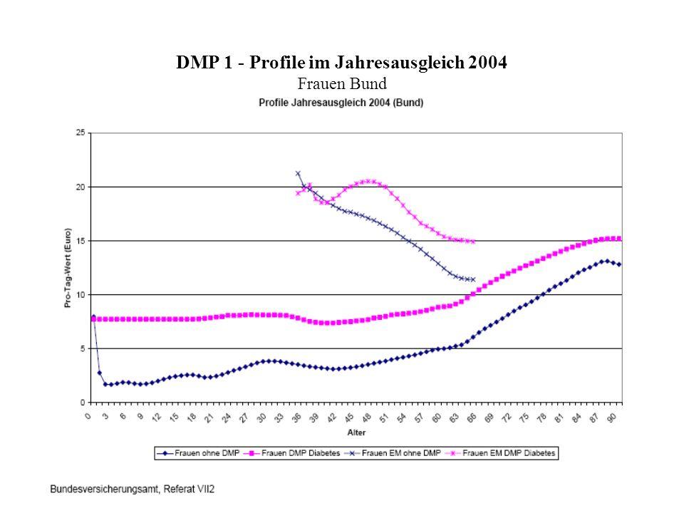 DMP 1 - Profile im Jahresausgleich 2004 Frauen Bund