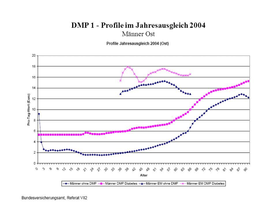 DMP 1 - Profile im Jahresausgleich 2004 Männer Ost