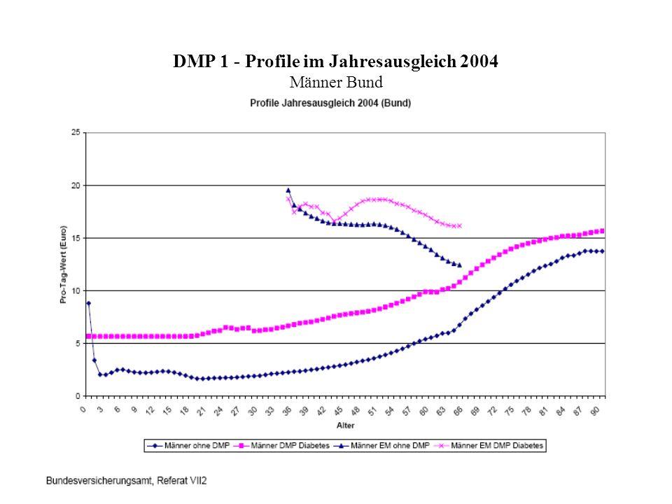 DMP 1 - Profile im Jahresausgleich 2004 Männer Bund
