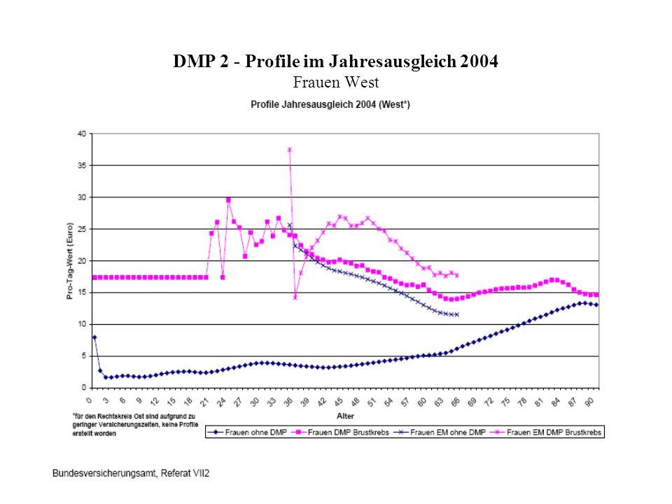 DMP 2 - Profile im Jahresausgleich 2004 Frauen West