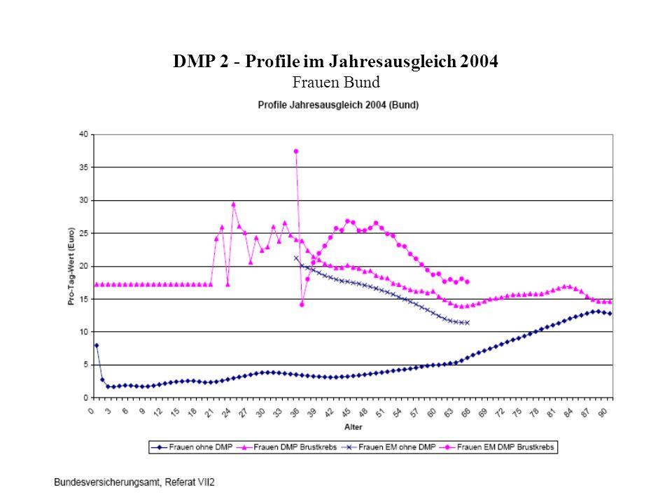 DMP 2 - Profile im Jahresausgleich 2004 Frauen Bund
