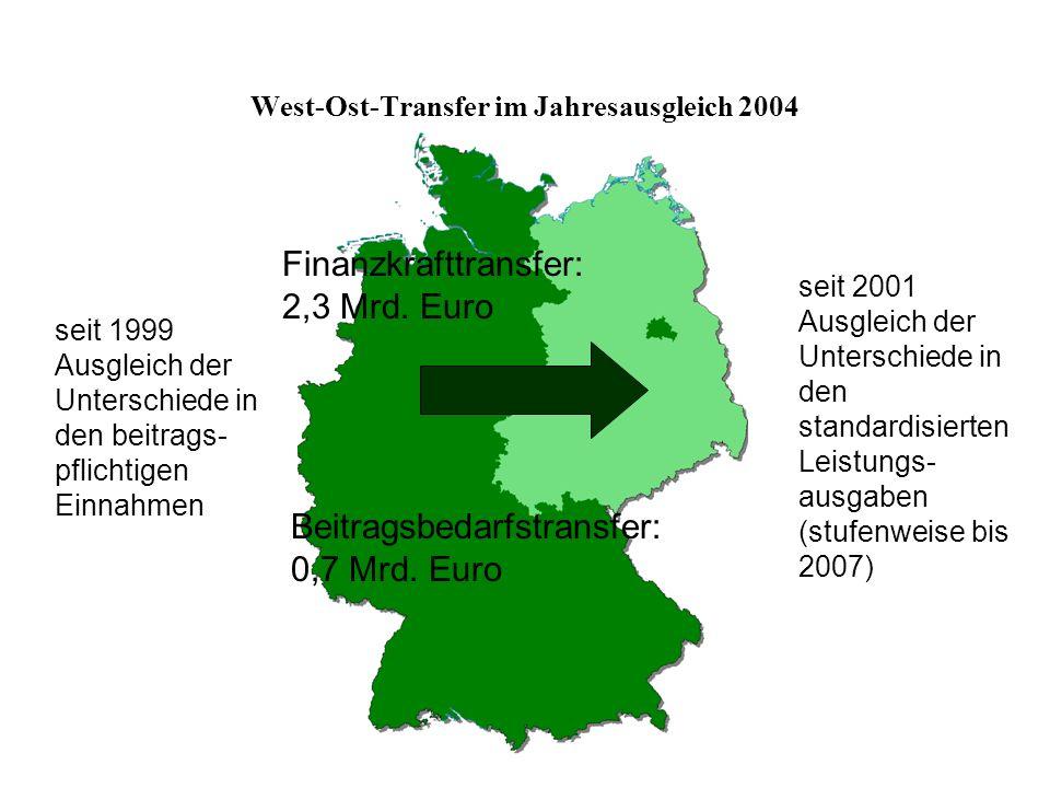 West-Ost-Transfer im Jahresausgleich 2004 Finanzkrafttransfer: 2,3 Mrd. Euro Beitragsbedarfstransfer: 0,7 Mrd. Euro seit 1999 Ausgleich der Unterschie
