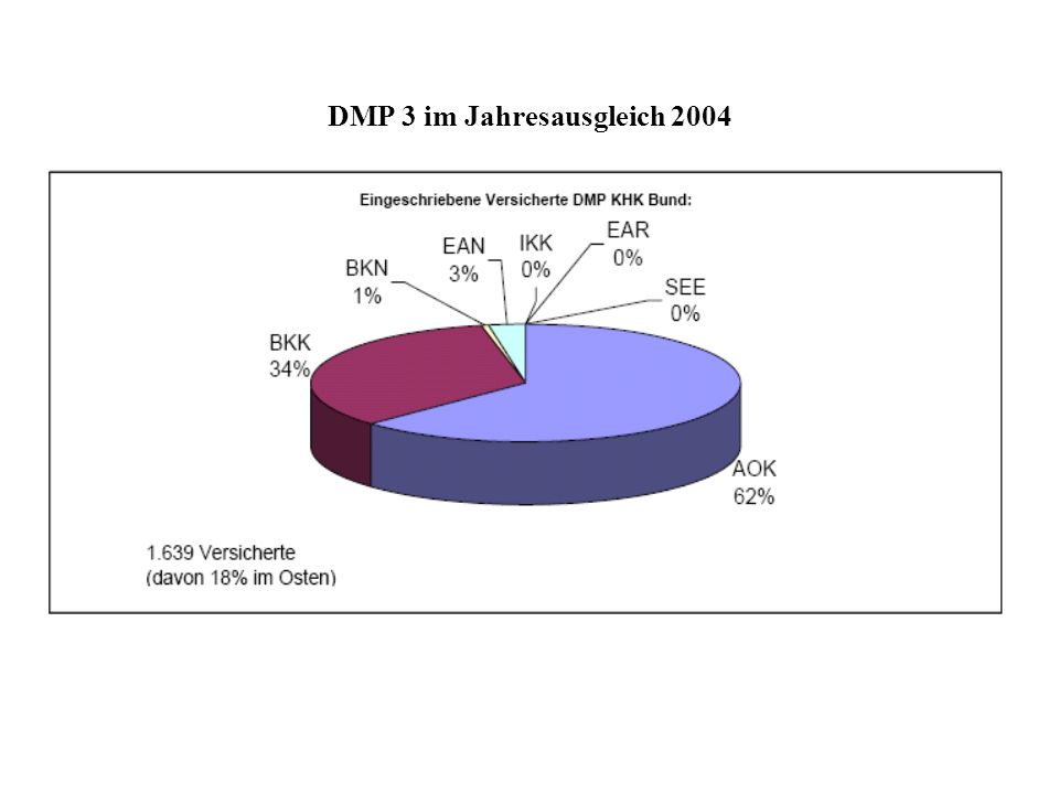 DMP 3 im Jahresausgleich 2004