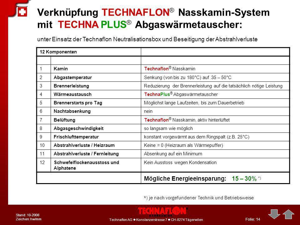 Folie: 14 Technaflon AG Konstanzerstrasse 7 CH-8274 Tägerwilen Stand: 10-2008 Zeichen: hw/mm Verknüpfung TECHNAFLON ® Nasskamin-System mit TECHNA PLUS