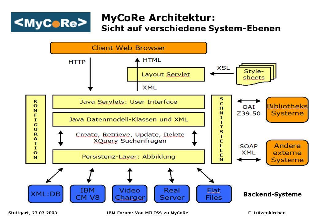 Stuttgart, 23.07.2003 IBM Forum: Von MILESS zu MyCoRe F. Lützenkirchen MyCoRe Architektur: Sicht auf verschiedene System-Ebenen Backend-Systeme