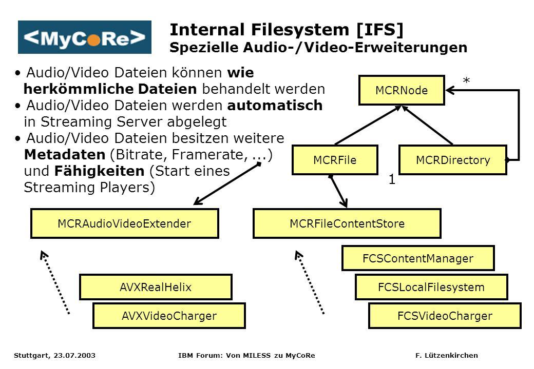 Stuttgart, 23.07.2003 IBM Forum: Von MILESS zu MyCoRe F. Lützenkirchen MCRNode MCRDirectoryMCRFile MCRFileContentStore FCSContentManager FCSLocalFiles