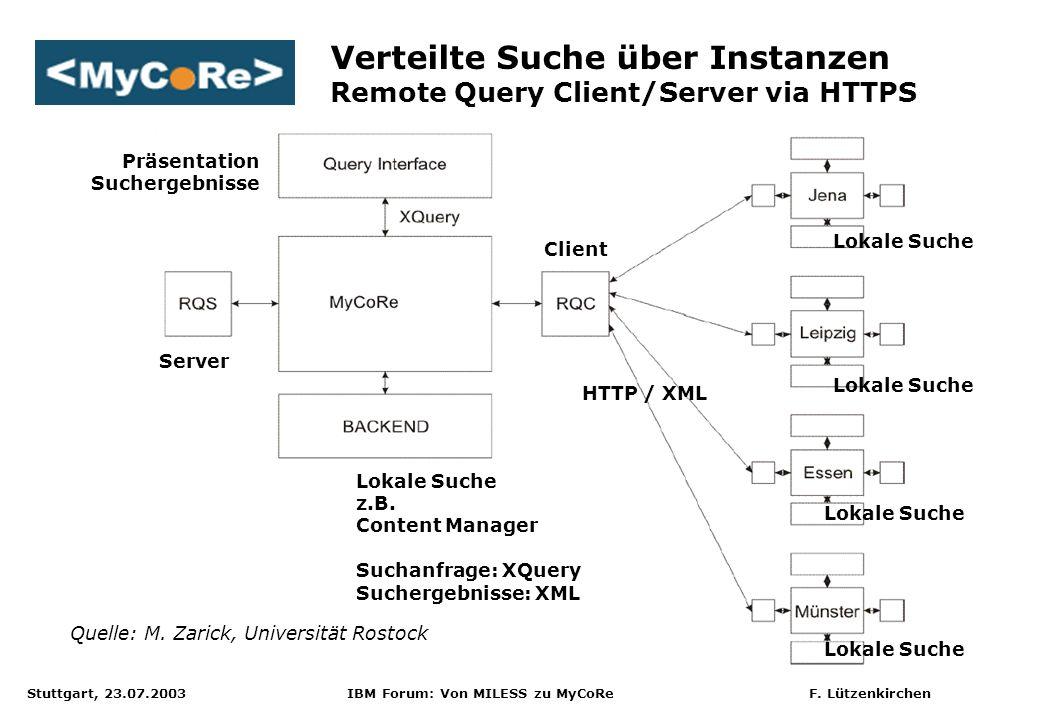 Stuttgart, 23.07.2003 IBM Forum: Von MILESS zu MyCoRe F. Lützenkirchen HTTP / XML Präsentation Suchergebnisse Lokale Suche Lokale Suche z.B. Content M