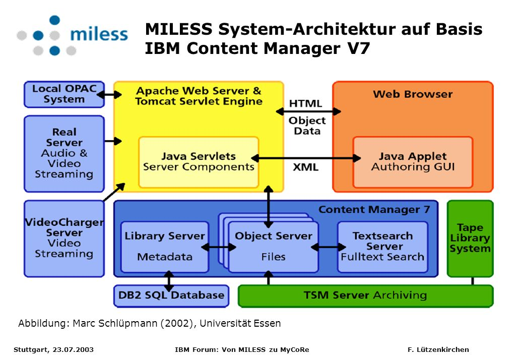 Stuttgart, 23.07.2003 IBM Forum: Von MILESS zu MyCoRe F. Lützenkirchen MILESS System-Architektur auf Basis IBM Content Manager V7 Abbildung: Marc Schl