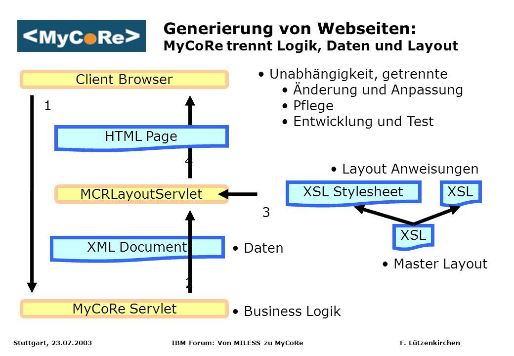 Stuttgart, 23.07.2003 IBM Forum: Von MILESS zu MyCoRe F. Lützenkirchen MyCoRe Servlet XML Document Client Browser MCRLayoutServlet HTML Page XSL Style