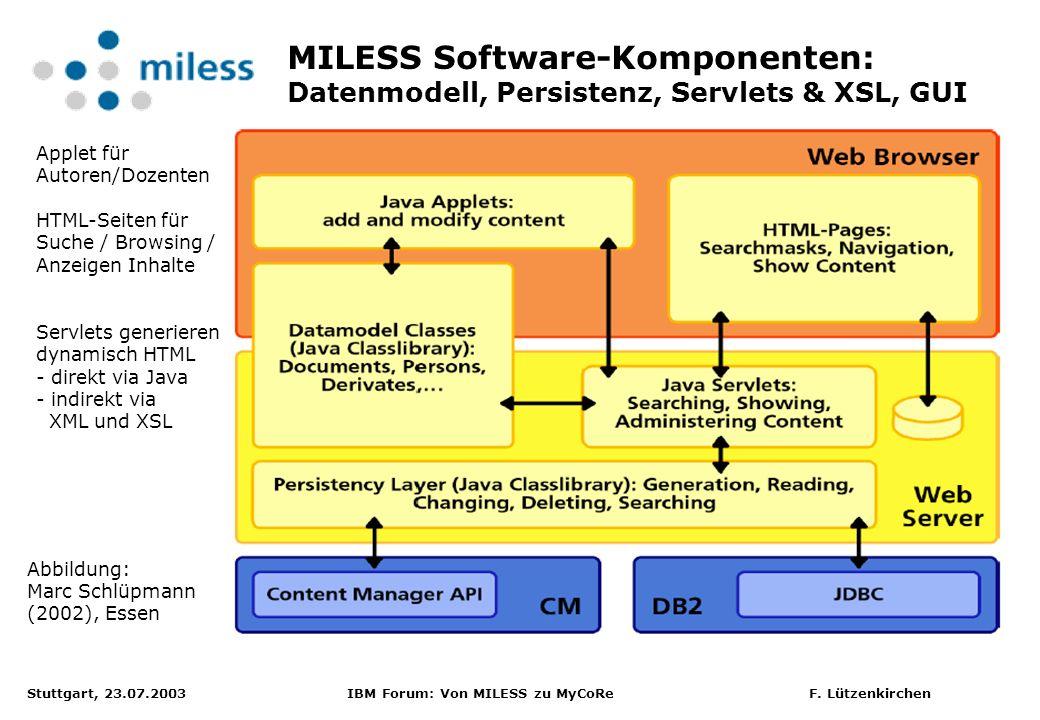Stuttgart, 23.07.2003 IBM Forum: Von MILESS zu MyCoRe F. Lützenkirchen MILESS Software-Komponenten: Datenmodell, Persistenz, Servlets & XSL, GUI Abbil