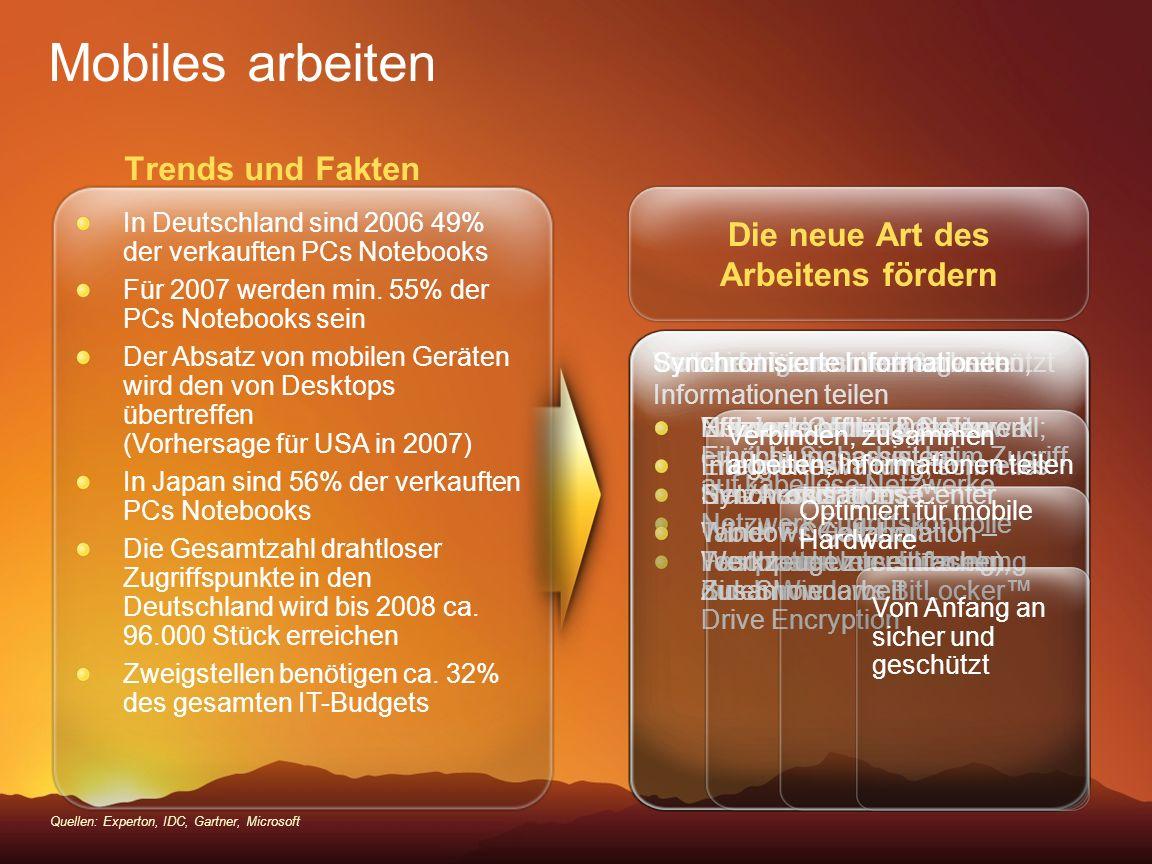 Trends und Fakten Mobiles arbeiten Quellen: Experton, IDC, Gartner, Microsoft In Deutschland sind 2006 49% der verkauften PCs Notebooks Für 2007 werde