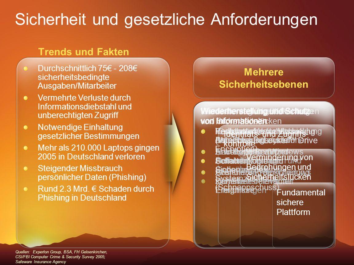 Trends und Fakten Sicherheit und gesetzliche Anforderungen Quellen: Experton Group, BSA, FH Gelsenkirchen, CSI/FBI Computer Crime & Security Survey 20