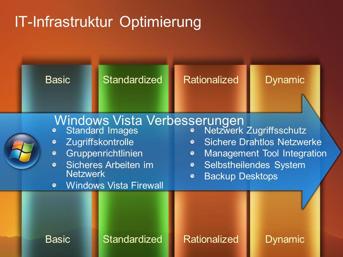 IT-Infrastruktur Optimierung StandardizedBasicDynamic StandardizedBasic Standard Images Zugriffskontrolle Gruppenrichtlinien Sicheres Arbeiten im Netz