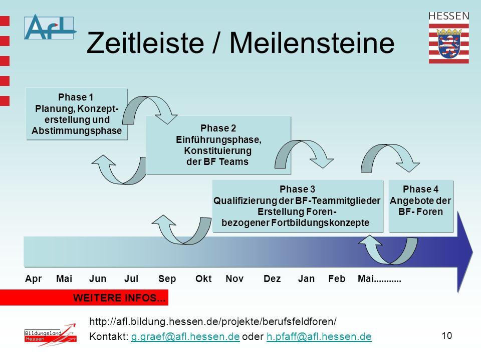 10 Zeitleiste / Meilensteine WEITERE INFOS... http://afl.bildung.hessen.de/projekte/berufsfeldforen/ Kontakt: g.graef@afl.hessen.de oder h.pfaff@afl.h