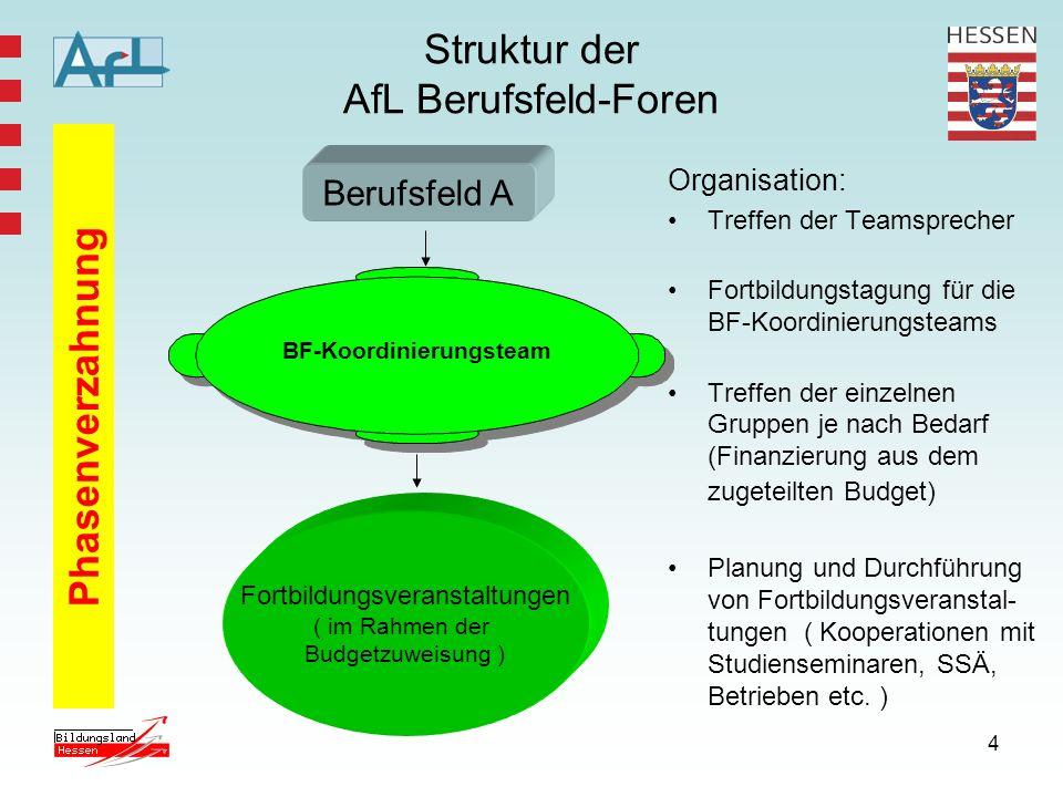 4 Struktur der AfL Berufsfeld-Foren Organisation: Treffen der Teamsprecher Fortbildungstagung für die BF-Koordinierungsteams Treffen der einzelnen Gru