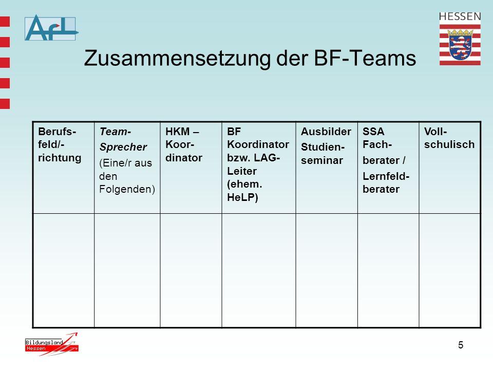 5 Zusammensetzung der BF-Teams Berufs- feld/- richtung Team- Sprecher (Eine/r aus den Folgenden) HKM – Koor- dinator BF Koordinator bzw. LAG- Leiter (