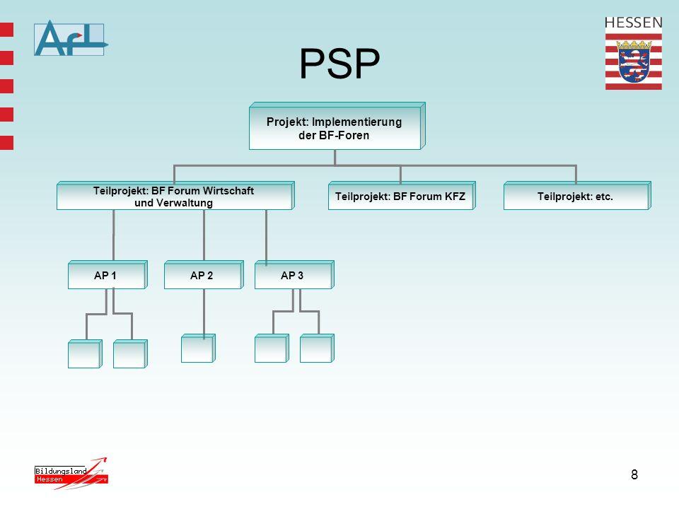 8 PSP Projekt: Implementierung der BF-Foren Teilprojekt: BF Forum Wirtschaft und Verwaltung AP 1AP 3AP 2 Teilprojekt: BF Forum KFZTeilprojekt: etc.