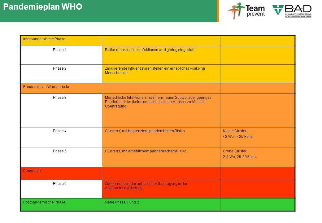 Pandemieplan WHO Interpandemische Phase Phase 1Risiko menschlicher Infektionen wird gering eingestuft Phase 2Zirkulierende Influenzaviren stellen ein