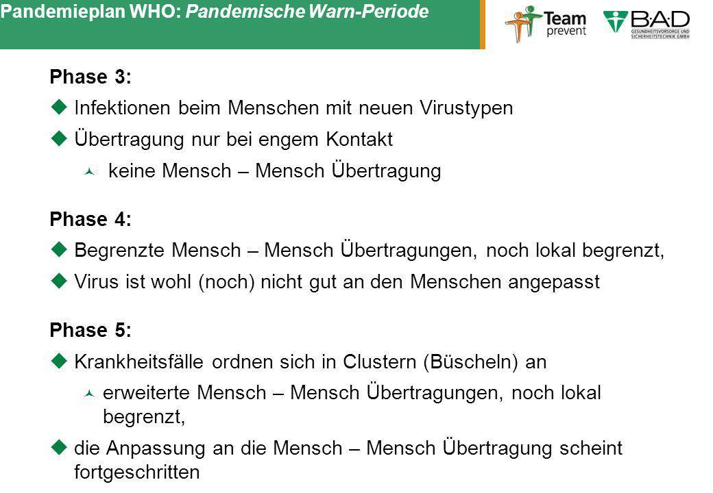 Pandemieplan WHO: Pandemische Warn-Periode Phase 3: Infektionen beim Menschen mit neuen Virustypen Übertragung nur bei engem Kontakt keine Mensch – Me