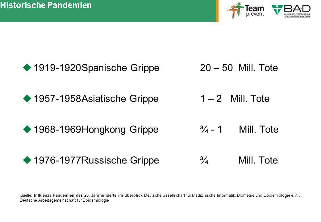 Historische Pandemien 1919-1920Spanische Grippe20 – 50 Mill. Tote 1957-1958Asiatische Grippe1 – 2 Mill. Tote 1968-1969Hongkong Grippe¾ - 1 Mill. Tote