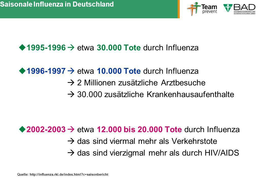 Saisonale Influenza in Deutschland 1995-1996 etwa 30.000 Tote durch Influenza 1996-1997 etwa 10.000 Tote durch Influenza 2 Millionen zusätzliche Arztb