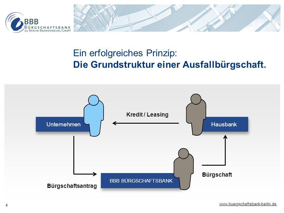 www.buergschaftsbank-berlin.de 4 Ein erfolgreiches Prinzip: Die Grundstruktur einer Ausfallbürgschaft. Kredit / Leasing Bürgschaft Bürgschaftsantrag H