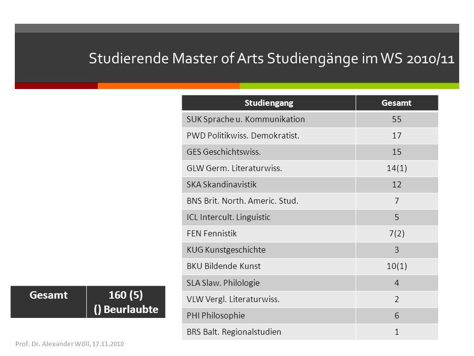 Studierende Master of Arts Studiengänge im WS 2010/11 StudiengangGesamt SUK Sprache u. Kommunikation55 PWD Politikwiss. Demokratist.17 GES Geschichtsw